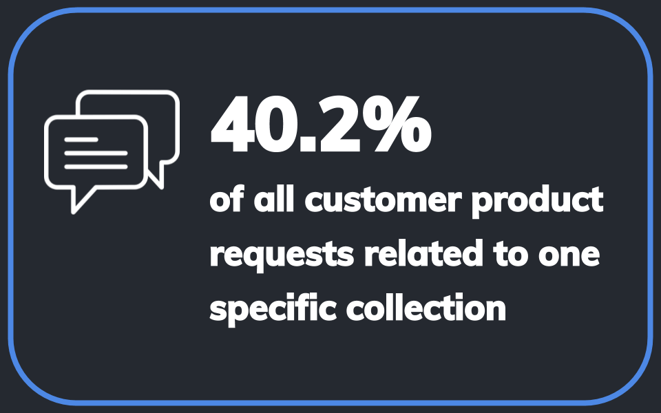 40.2% of all customer product requests related to one specific collection