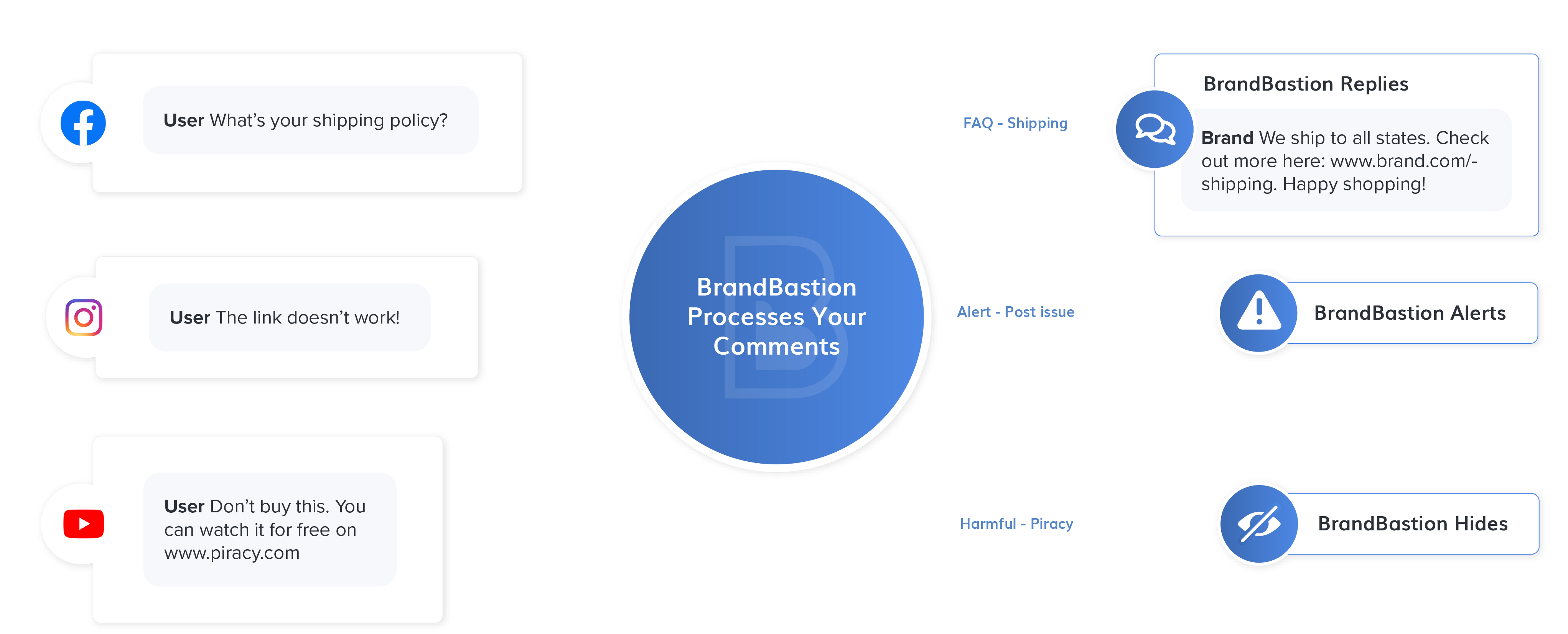 BrandBastion AI + Human Solutions