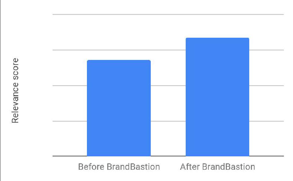 Cs3_Graph2